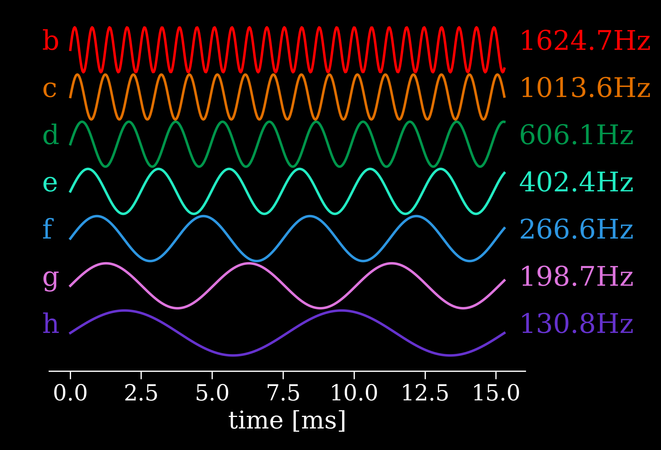 Sound waves with frequencies determined by scaling the planets' orbital frequencies into the human hearing range. We set the outermost planet to a C note (130.81 Hz) and let physics do the rest. You can also see the resonances here, for example, 3 full wavelengths of planet g occur for every 2 wavelengths of planet h. Letters on left of image refer to planet names, not note names.