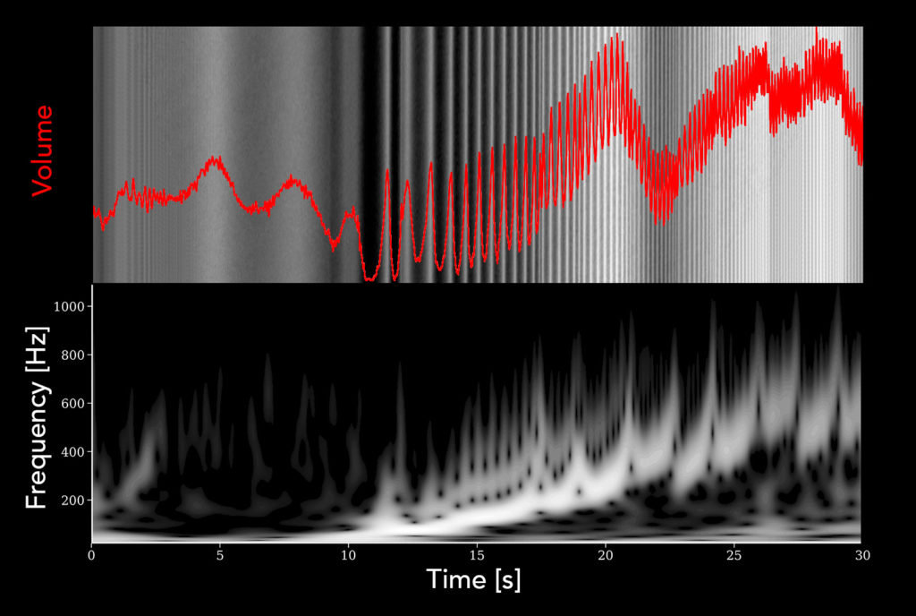 Top panel: The brightness profile of the spiral density wave launched at the 2:1 resonance with Janus. This was used to modulate the volume of a sustained cello. Bottom panel: The spatial frequency spectrum along the wave. Its volume was also modulated with the brightness profile. (Credit: SYSTEM SOUNDS/NASA/JPL/Space Science Institute)