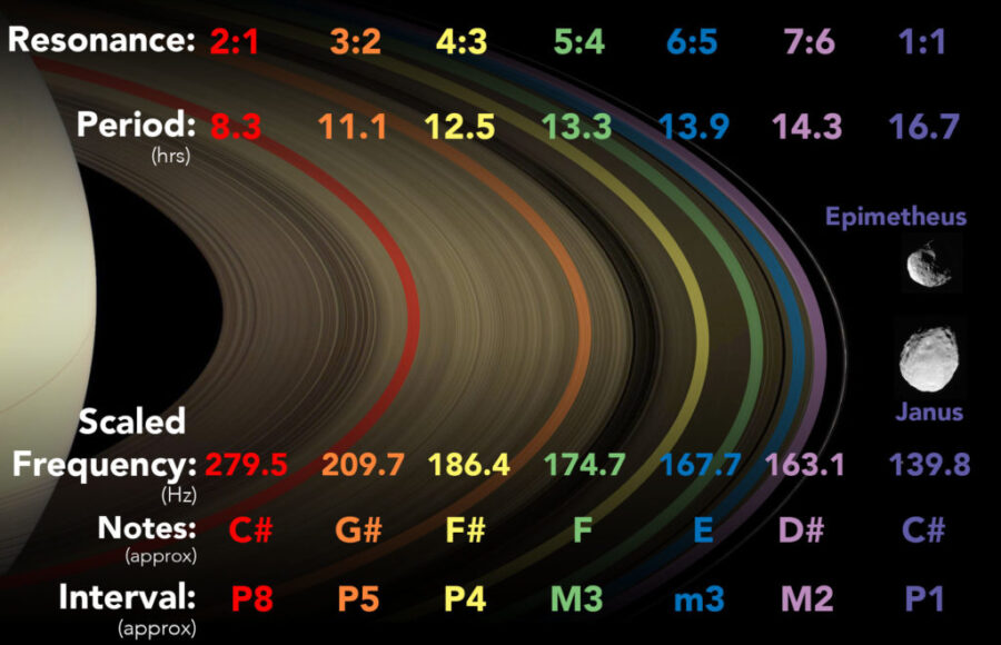 The orbital periods of the six 1st order resonances of Janus that effect the ring system. The 1:1 resonance is Janus' co-orbital moon Epimetheus. The corresponding frequencies of these resonances were scaled up by 23 octaves, producing a musical scale. (Credit: SYSTEM Sounds/NASA/JPL/Space Science Institute)