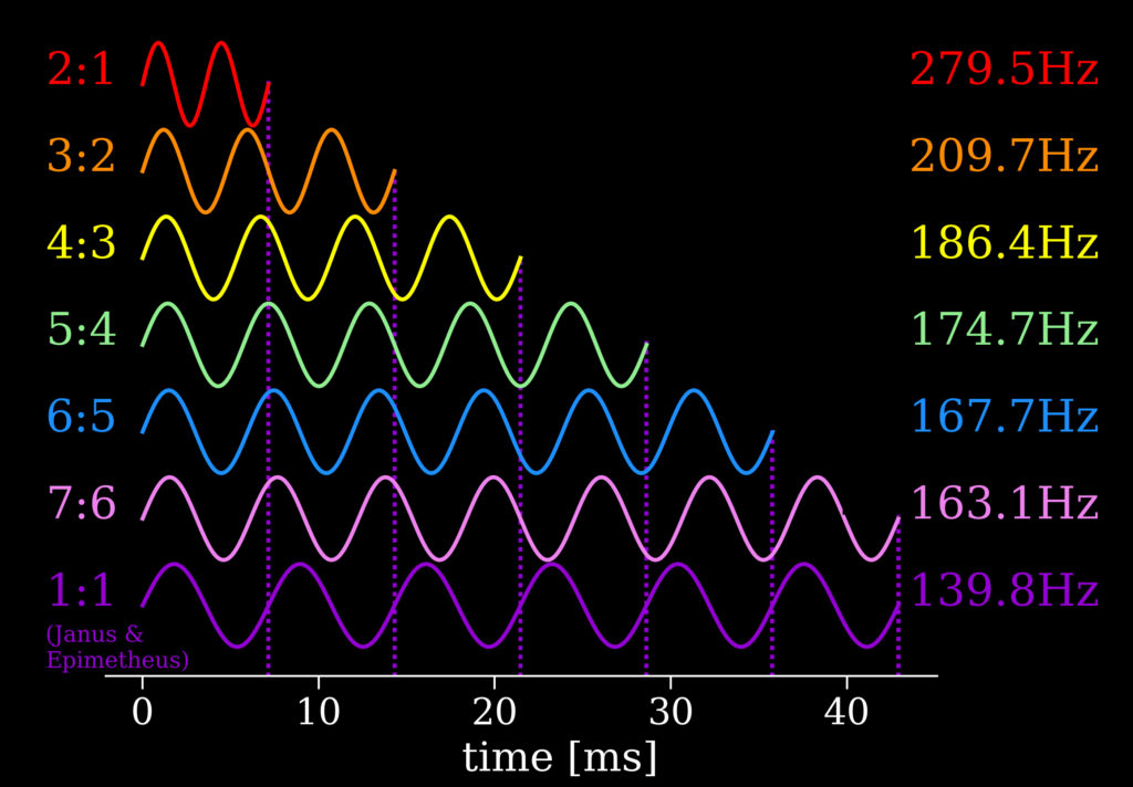 The waveforms of the resonances of Janus after being scaled up by 23 octaves. For example, the wave of the 2:1 resonance completes two full cycles for each cycle of Janus' wave. (Credit: SYSTEM Sounds)