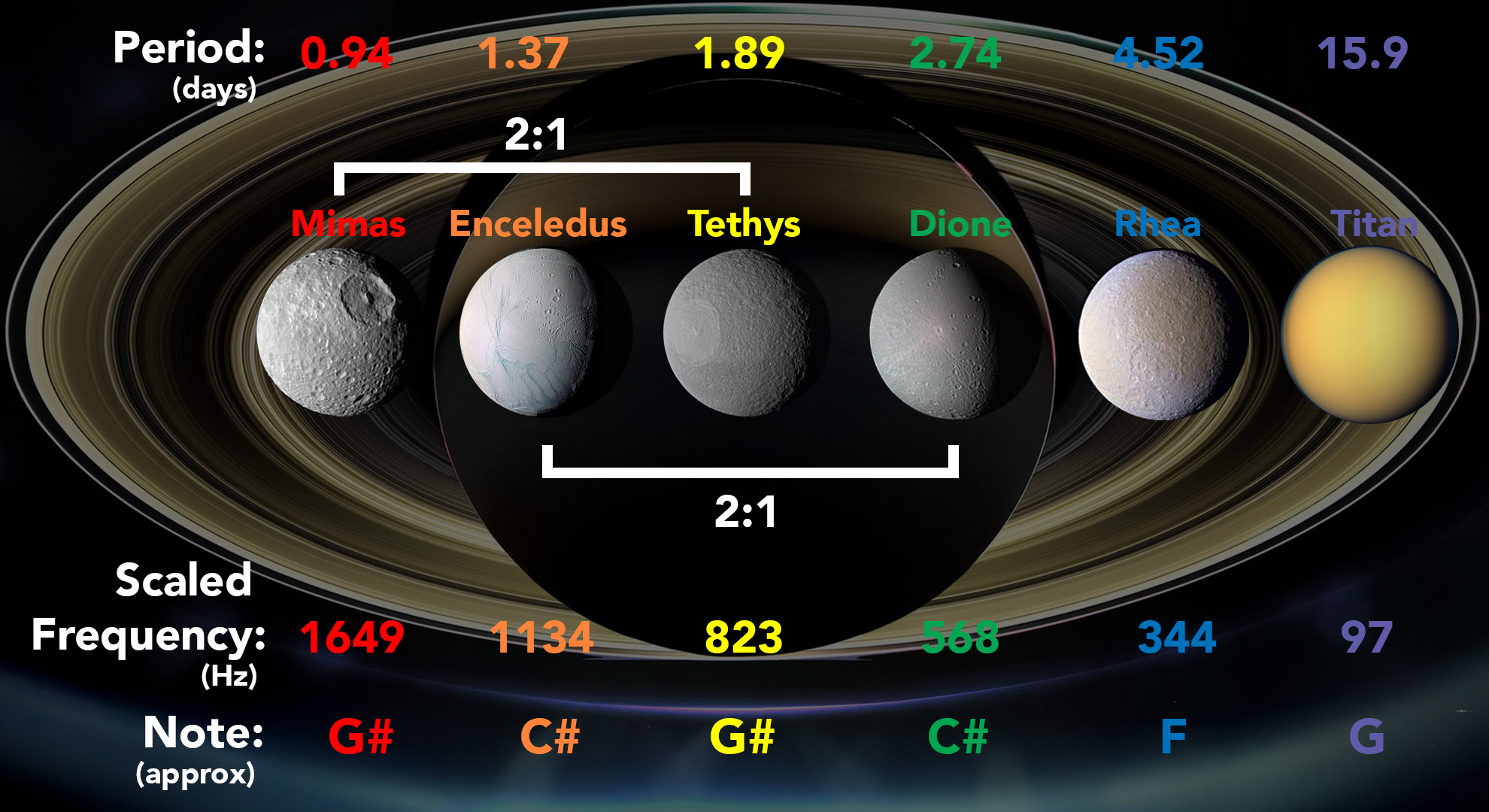 The orbital periods, scaled frequencies, and musical notes of Saturn's major moons. The frequencies have been increased by 27 octaves from their true values so they can be heard by human ears. (Credit: SYSTEM Sounds/NASA/JPL-Caltech/Elisabetta Bonora/Marco Faccin)