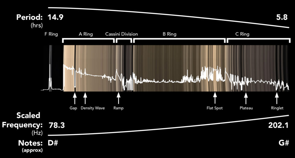 The local orbital periods, scaled frequencies, and musical notes of Saturn's main ring system. The brightness profile of the un-illuminated side of the rings was used to modulate the volume of the constantly changing note. Some of the many interesting features which can be heard in the sonification are highlighted. (Credit: SYSTEM Sounds/NASA/JPL/Space Science Institute)