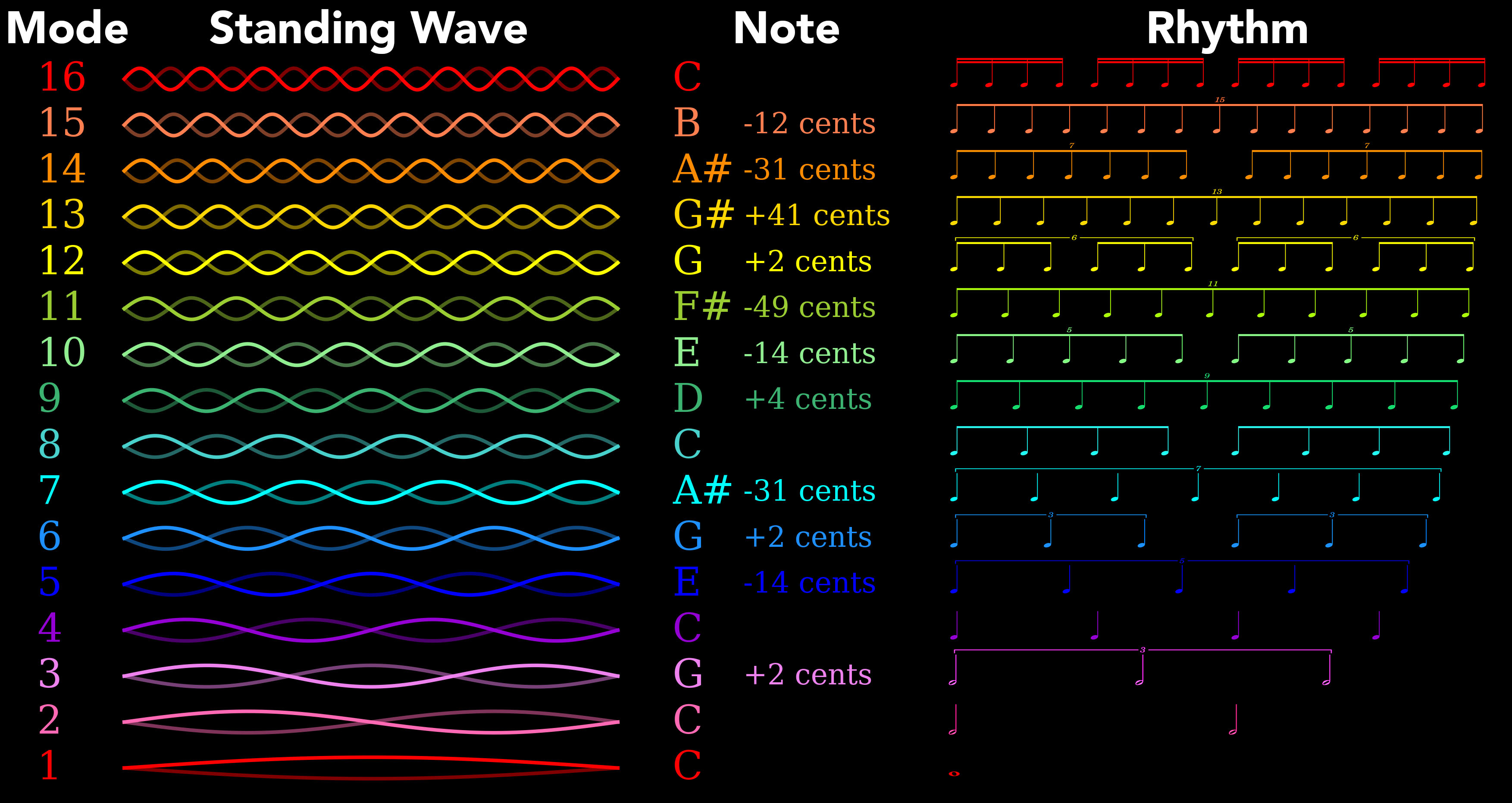 The first 16 modes of the harmonic series as standing waves, musical notes, and rhythms. The notes of the harmonic series deviate from the 'equal tempered' notes found on a piano (1 cent = 1 per cent of a note).