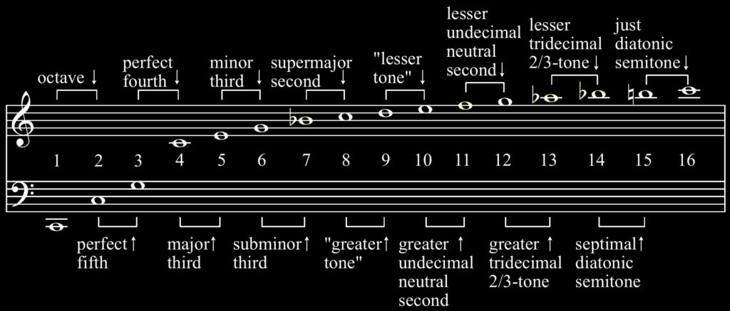 The closest 'equal tempered' notes to the pitches of the harmonic series. Modes 7, 11, 13, and 14 are the furthest from equal temperament. Source: wikipedia/hyacinth.