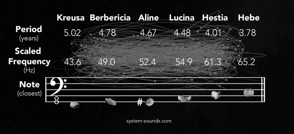 The actual orbital periods, scaled frequencies, and closest notes of 6 asteroids orbiting within the asteroid belt. As with the terrestrial planets, the orbits are sped up by about 8 billion times, or close to 33 musical octaves. (Note that the images of the asteroids are merely illustrative since most have never been photographed with high resolution cameras!)