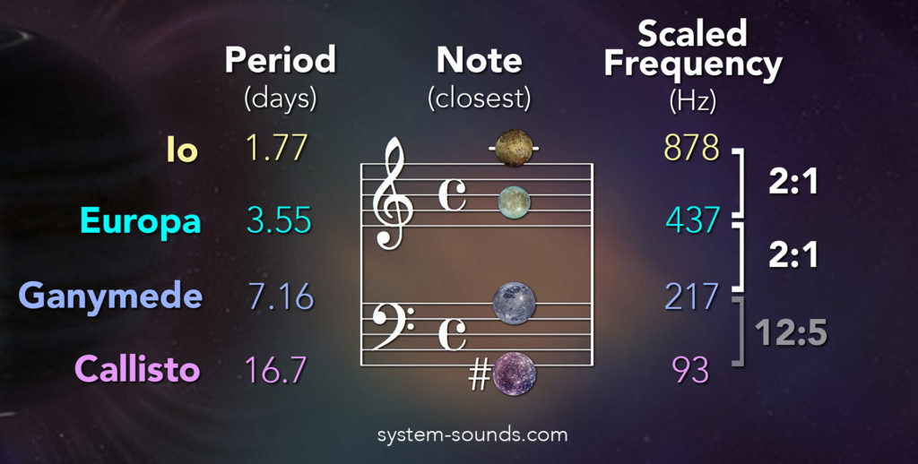 When the orbital motion of the Galilean moons is sped up by 250 million times (28 octaves above their true pitch), the three inner moons all produce an A note due to the 4:2:1 resonance between their orbits. Callisto is not locked into resonance but it completes just over 5 orbits for every 12 of Ganymede, producing a low F#.