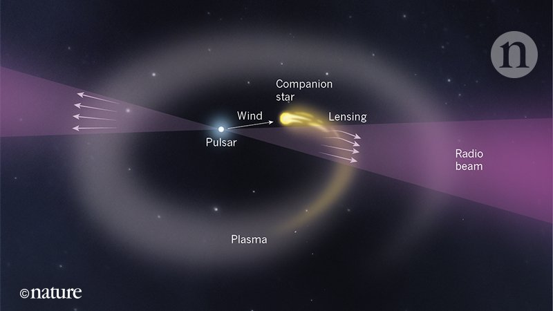 Diagram of brown dwarf with tail orbiting the pulsar.