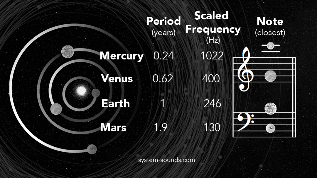 The actual orbital periods, scaled frequencies, and closest notes of the solar system's terrestrial planets. To produce these notes the orbits are sped up by about 8 billion times, or close to 33 musical octaves.