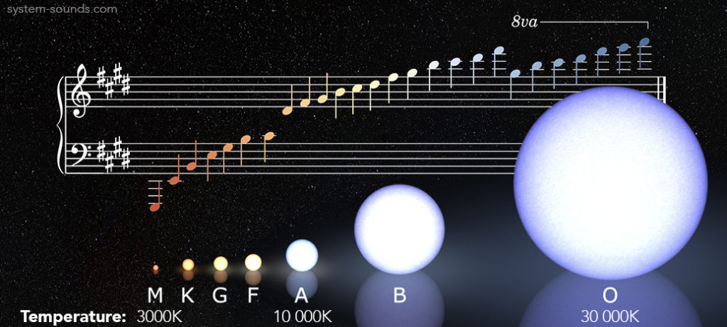 The wide range of colours and temperatures of the stars in the night sky can be experienced through sound by assigning them to musical notes. Frequencies of light waves (colours) are translated into frequencies of sound waves (pitches).
